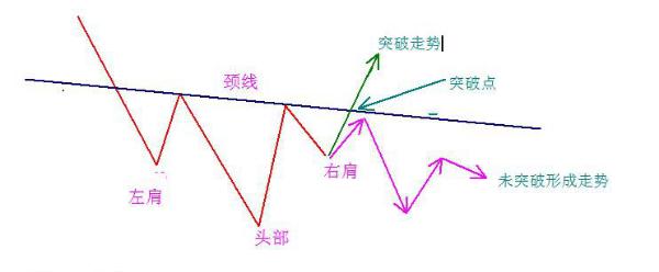 FFS丰汇:趋势交易的3种入场交易策略